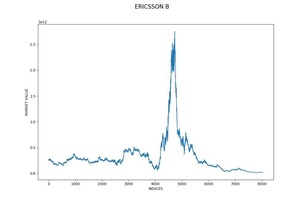 Ericsson, aktiekurs 1987 till 2018