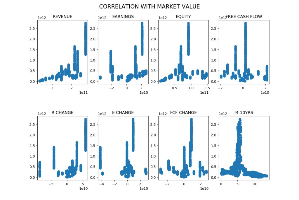Ericsson, korrelation