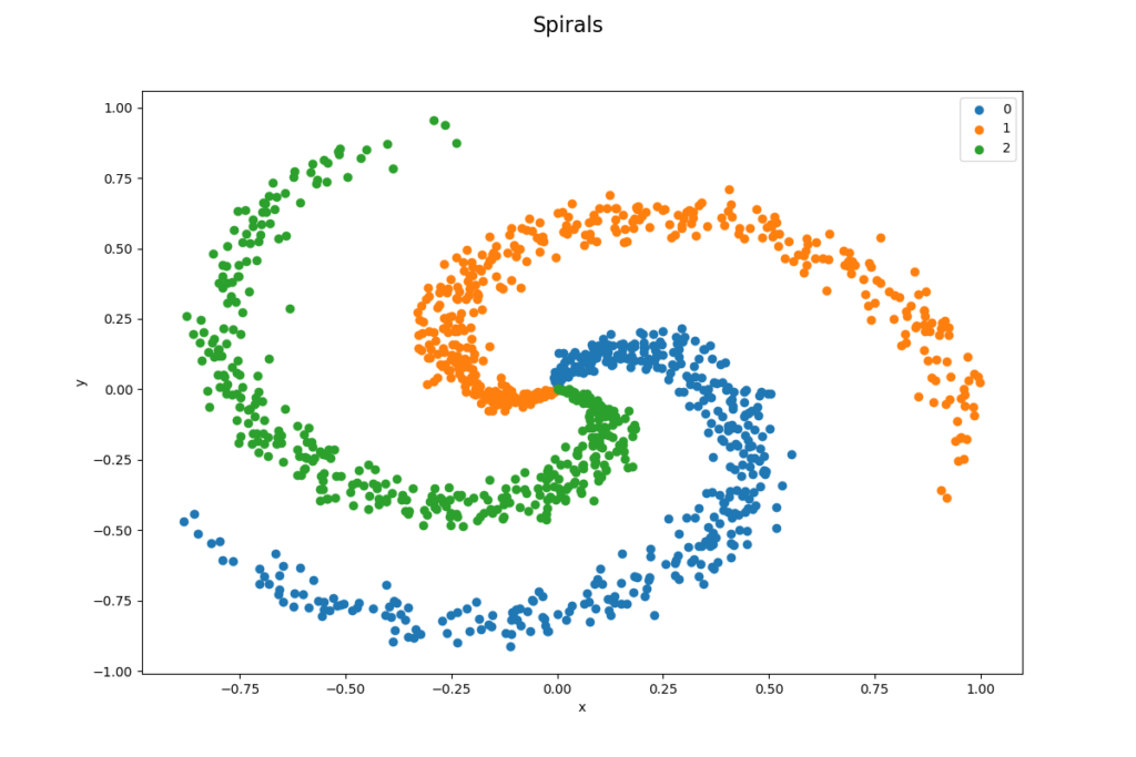 Spiraler, datauppsättning