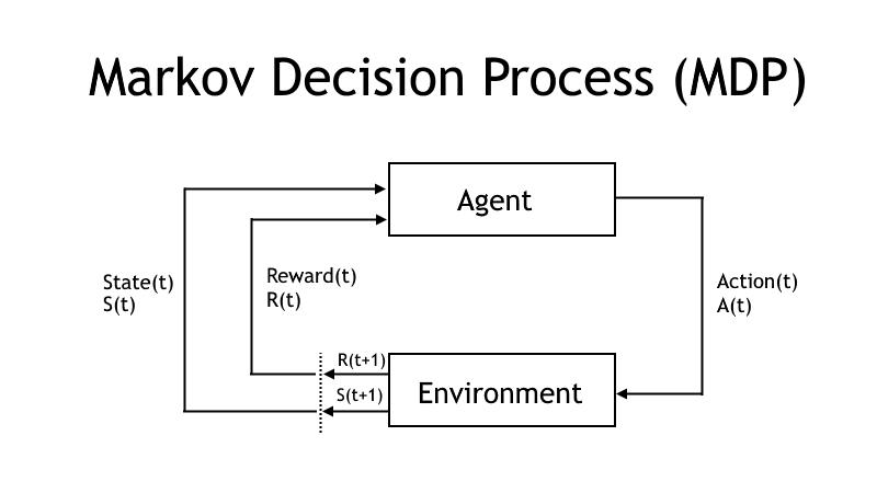 Markov-beslutsprocess