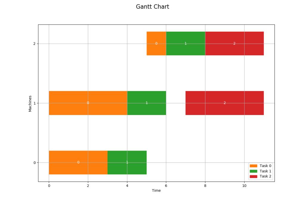 Maskinplanering Gantt-schema